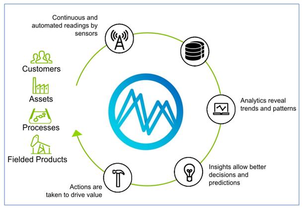 Industrial Analytics
