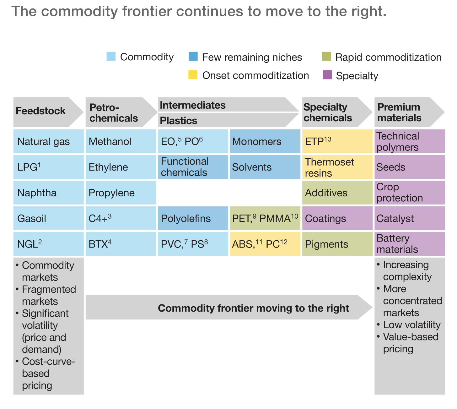 Batch analytics - the commodity frontier