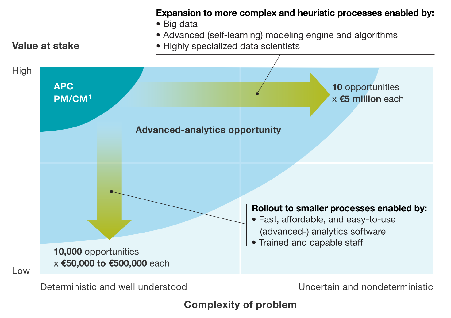Batch process - advanced analytics