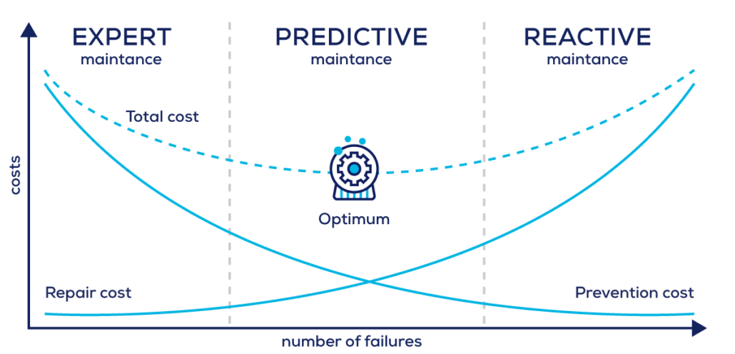 Asset performance and predictive maintenance