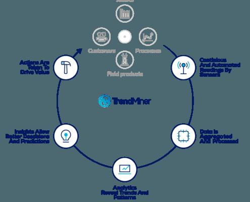 TrendMiner infographic