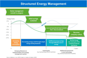 Big Data Analytics in Energy Management